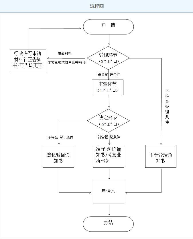 公司注册流程、流程图